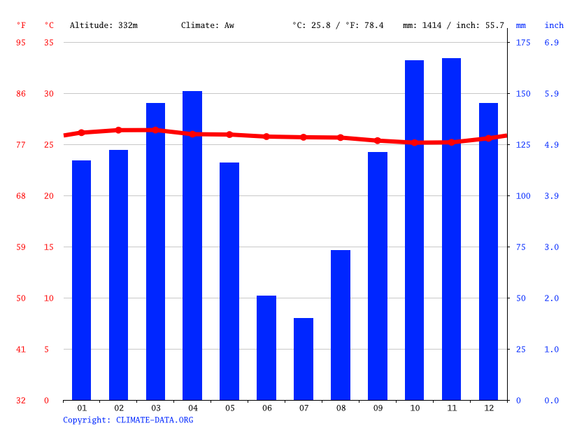 Climate graph // Weather by Month, Ollombo