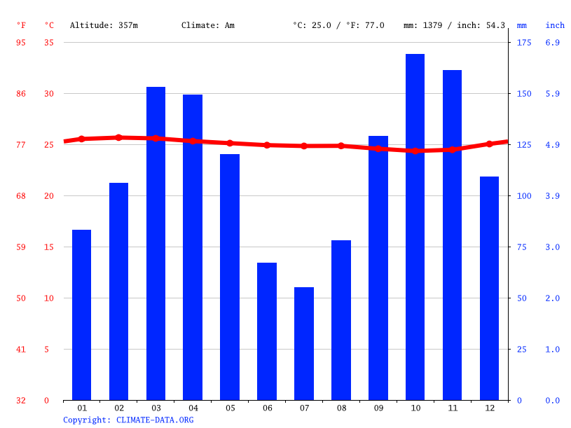Climate graph // Weather by Month, Etoumbi