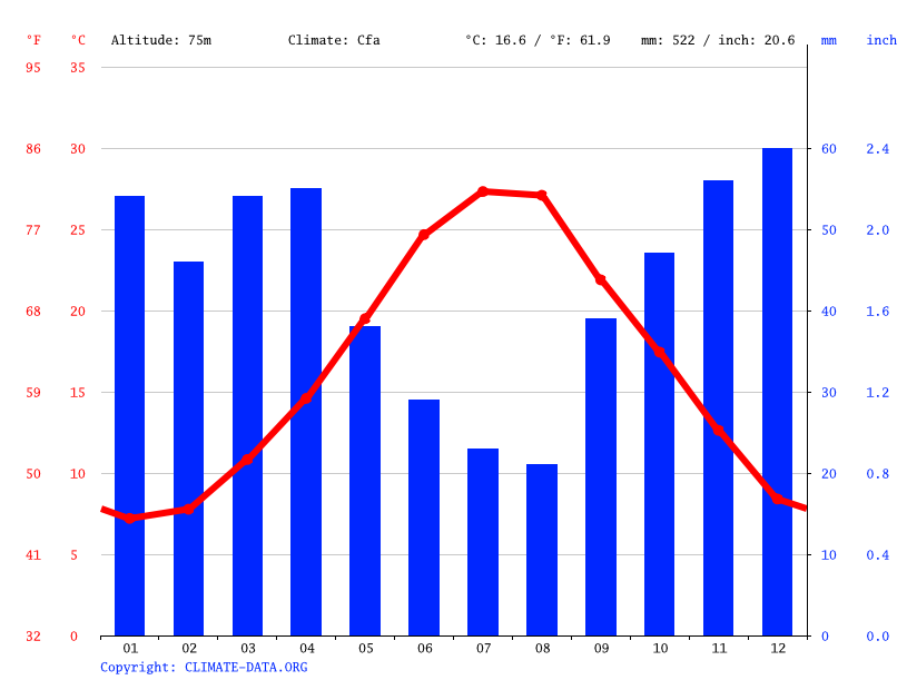 Climate graph // Weather by Month, Foggia