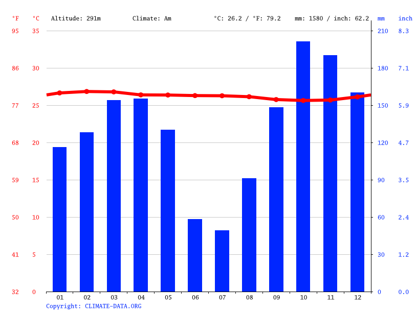 Climate graph // Weather by Month, Mossaka