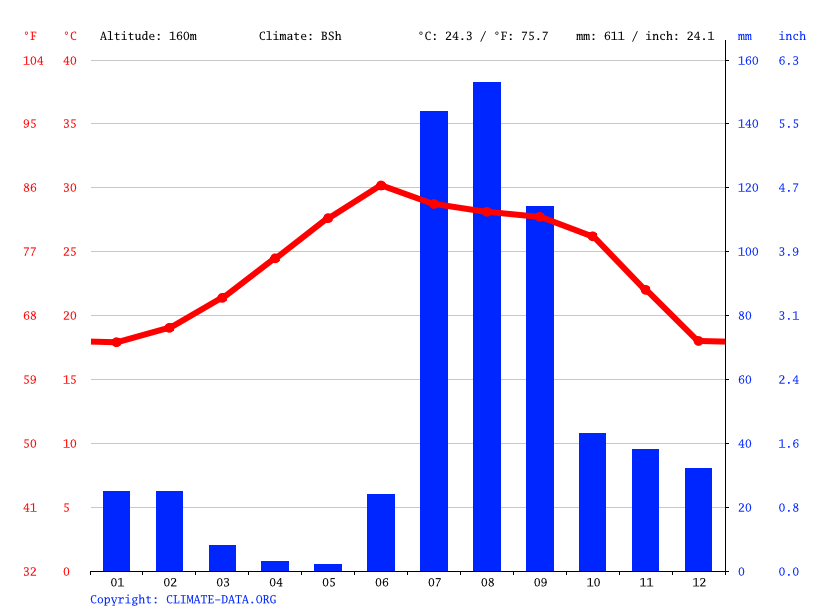 Climate graph // Weather by Month, Los Charcos