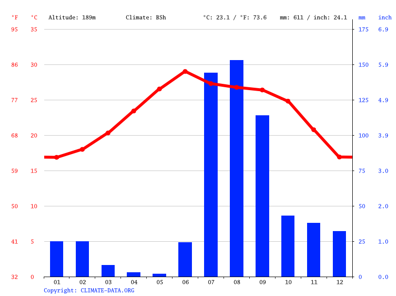 Climate graph // Weather by Month, El Cajón de los Félix