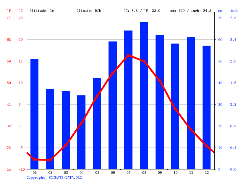 Climate graph // Weather by Month, Karlsvik