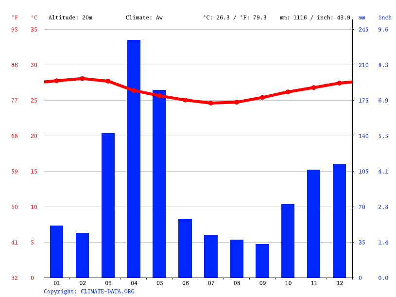 Climate graph // Weather by Month, Kiwengwa