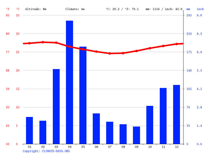 Climate graph // Weather by Month, Pwani Mchangani