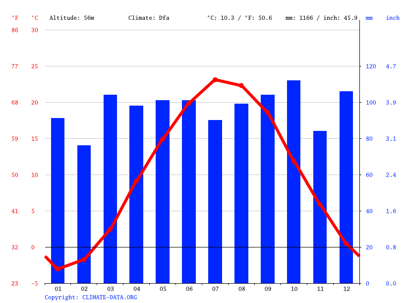 Climate graph // Weather by Month, Poughkeepsie