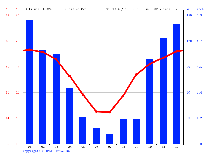 Climate graph // Weather by Month, Koung