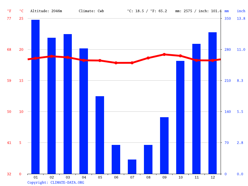 Climate graph // Weather by Month, Rumeza