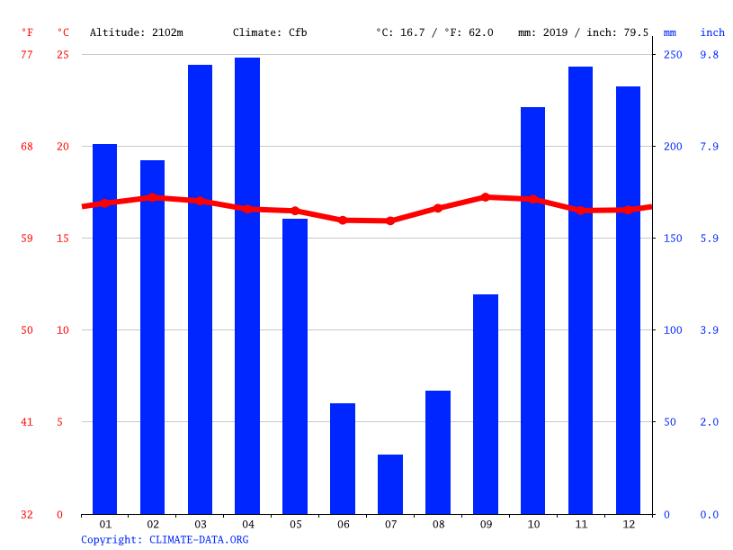 Climate graph // Weather by Month, Kibimba