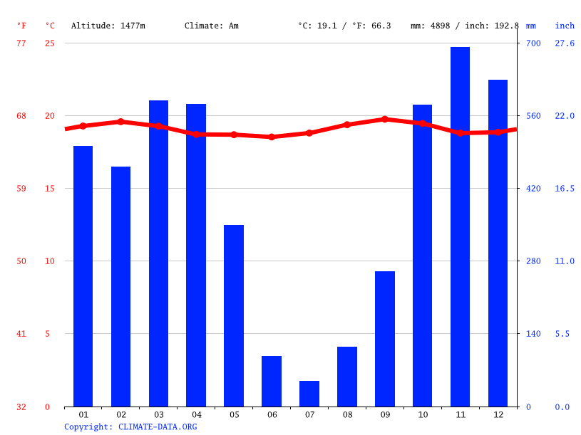 Climate graph // Weather by Month, Miheto
