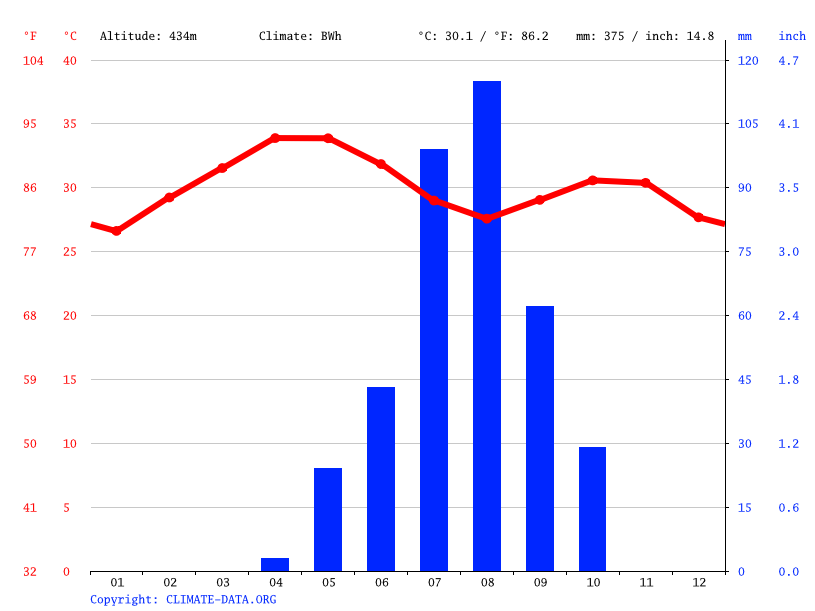 Climate graph // Weather by Month, El Suki