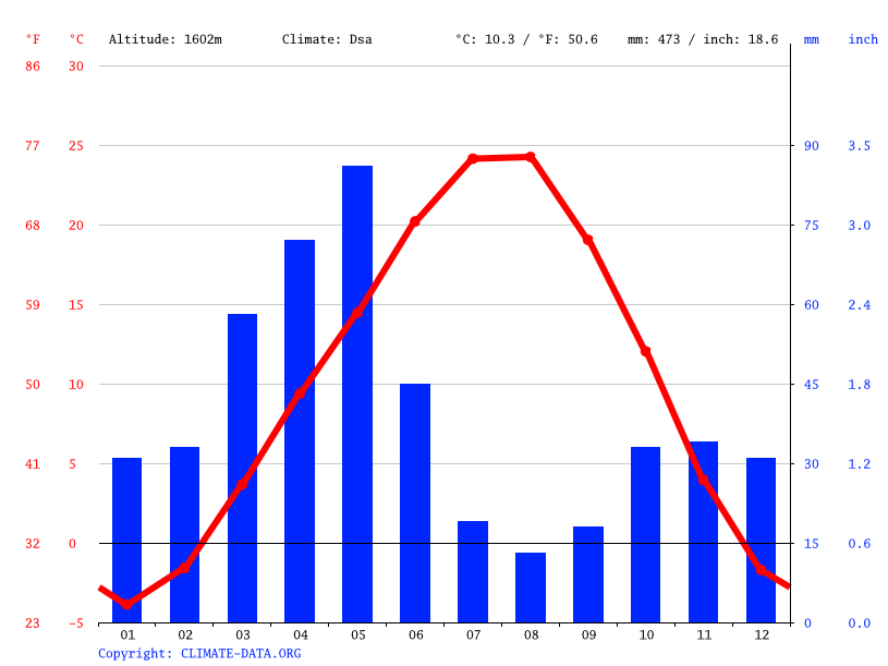 Climate graph // Weather by Month, Silab