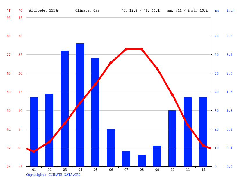 Climate graph // Weather by Month, Ahmadabad