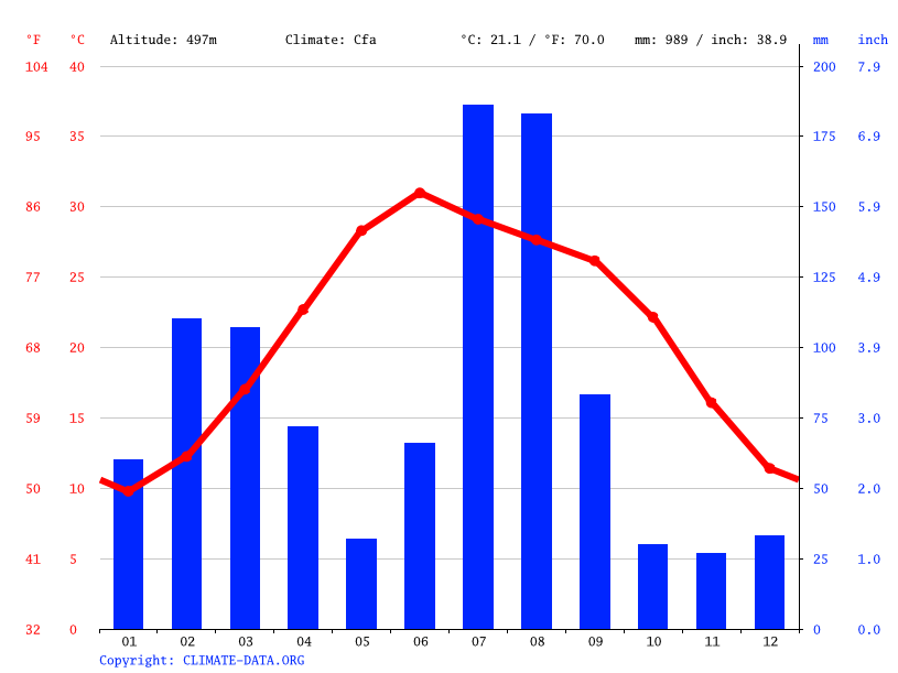 Climate graph // Weather by Month, Rawalpindi