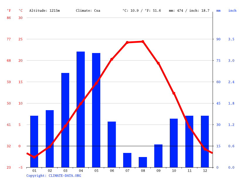 Climate graph // Weather by Month, Churs