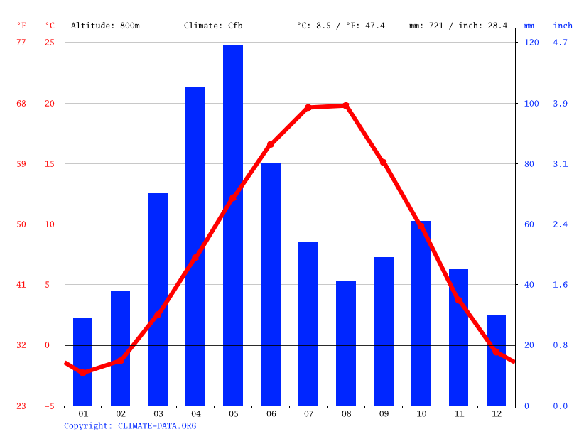 Climate graph // Weather by Month, Tsakhkavan