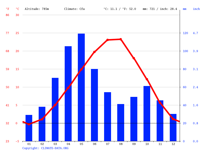Climate graph // Weather by Month, Varagavanq