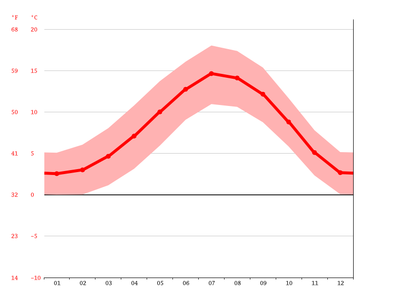 average temperature, Perth
