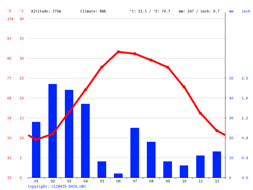 Climate graph // Weather by Month, Jalalabad