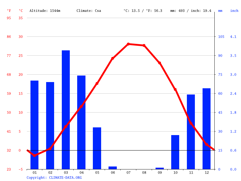 Climate graph // Weather by Month, روستا