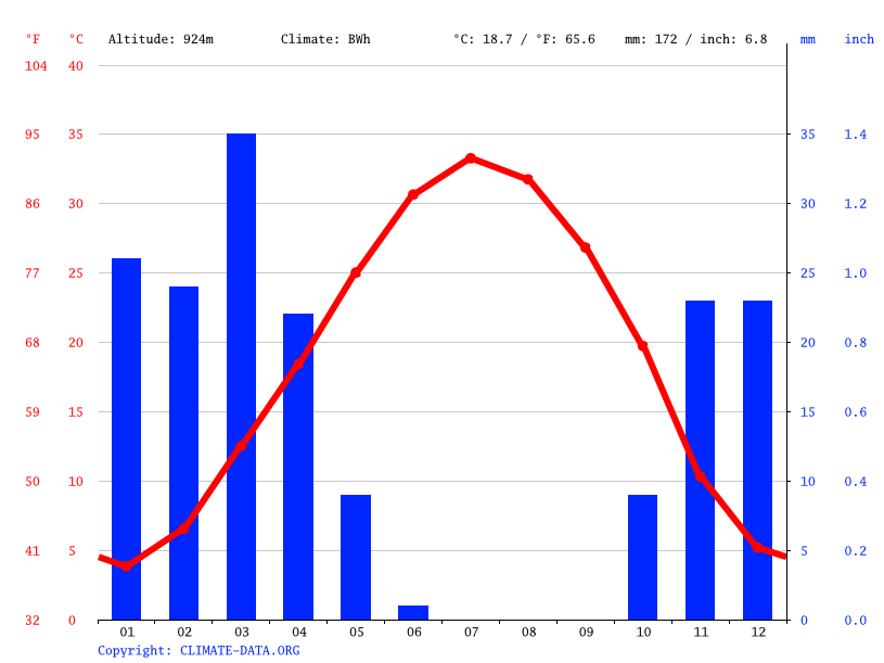 Climate graph // Weather by Month, ورامین