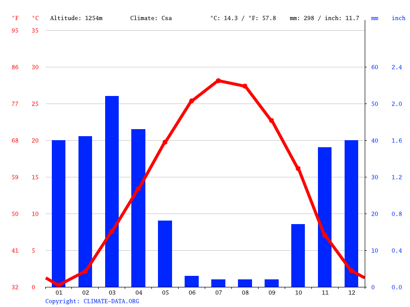 Climate graph // Weather by Month, لشگرآباد