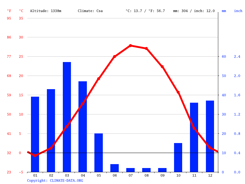 Climate graph // Weather by Month, ییلاقی سهیلیه