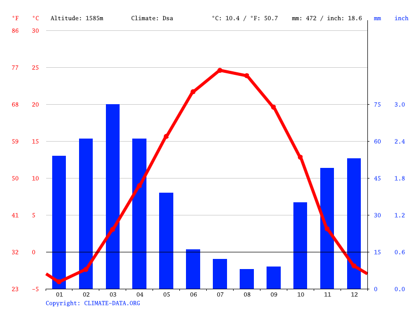 Climate graph // Weather by Month, طالیان