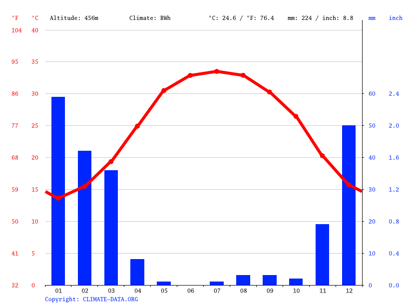 Climate graph // Weather by Month, روستای فال