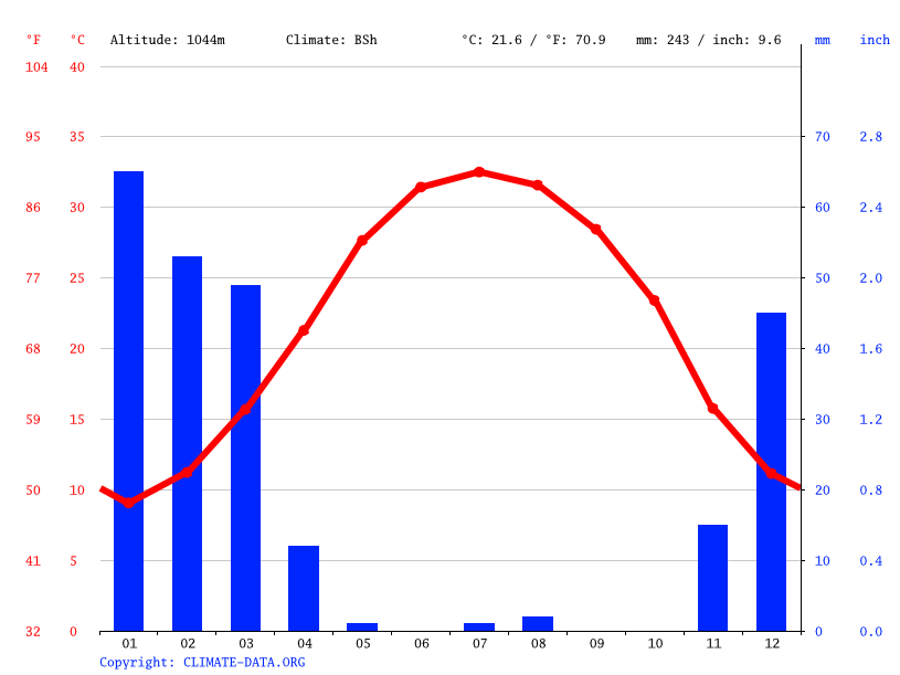 Climate graph // Weather by Month, جهرم