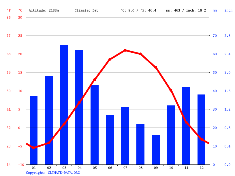 Climate graph // Weather by Month, Ayeneh Varzan