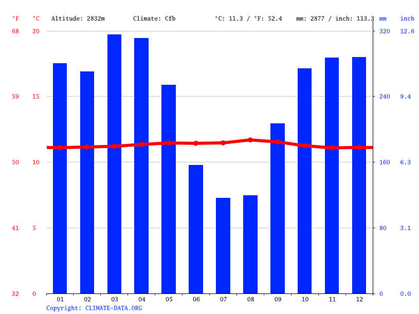 Climate graph // Weather by Month, Quito