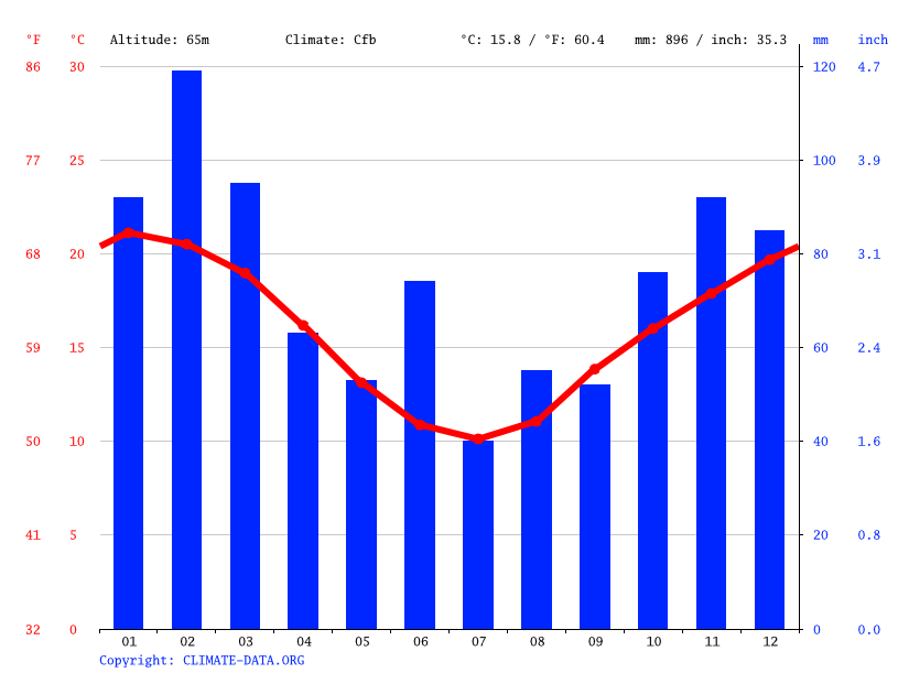 Climate graph // Weather by Month, Cambewarra