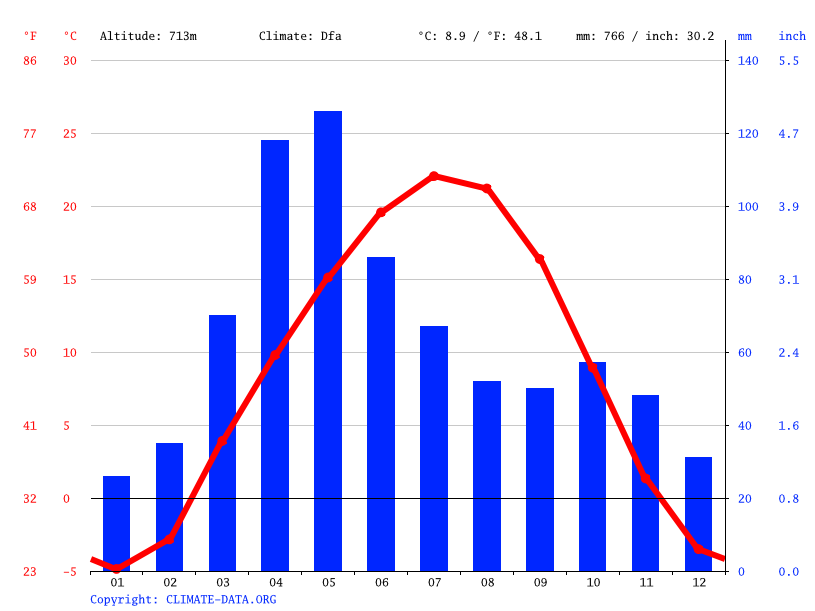 Climate graph // Weather by Month, Коктоган