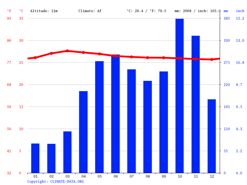 Climate graph // Weather by Month, Gampaha