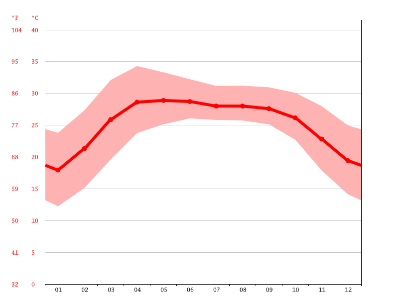 Temperature graph, Ramkrishnapur