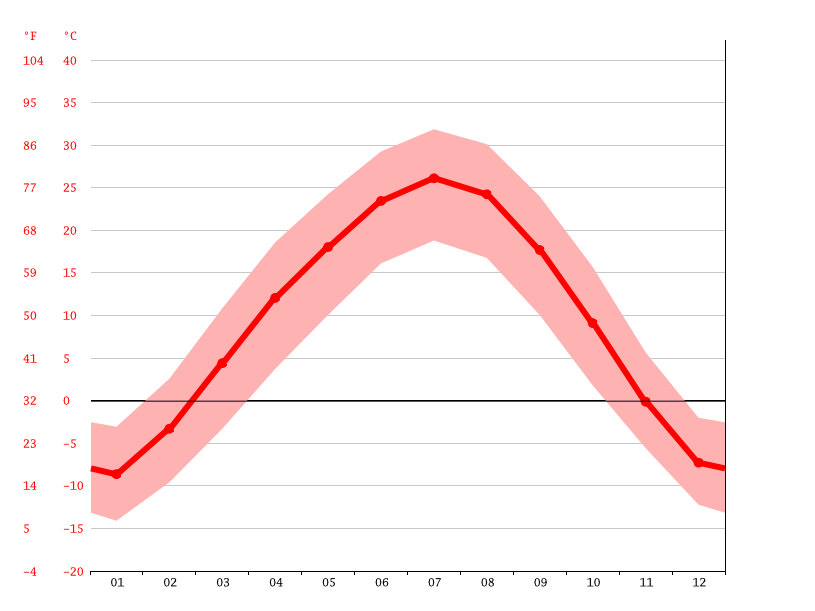 average temperature, 村