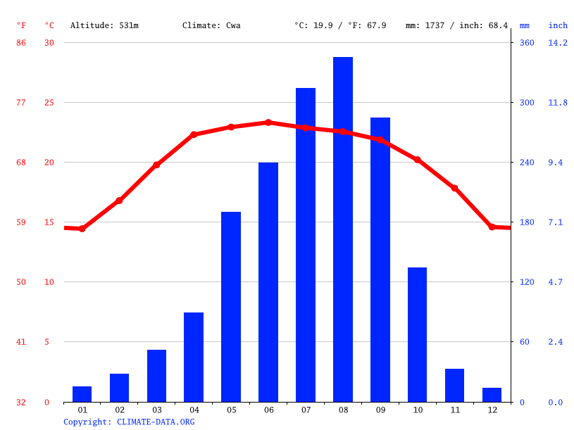 Climate graph // Weather by Month, Ban Naliang
