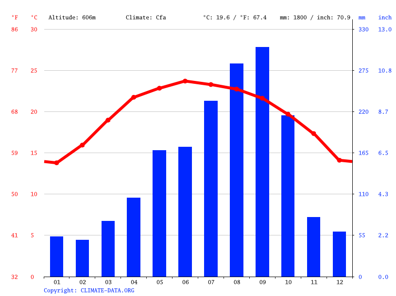 Climate graph // Weather by Month, Ban Me