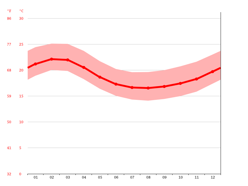 Temperature graph, Lima