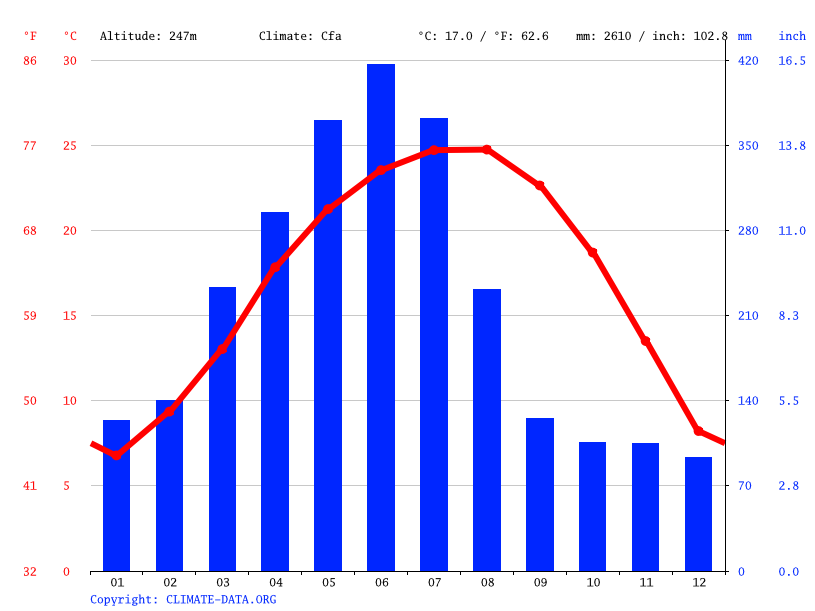Climate graph // Weather by Month, Longyan