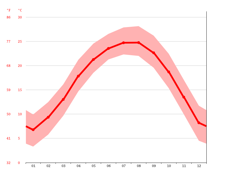 Temperature graph, Longyan
