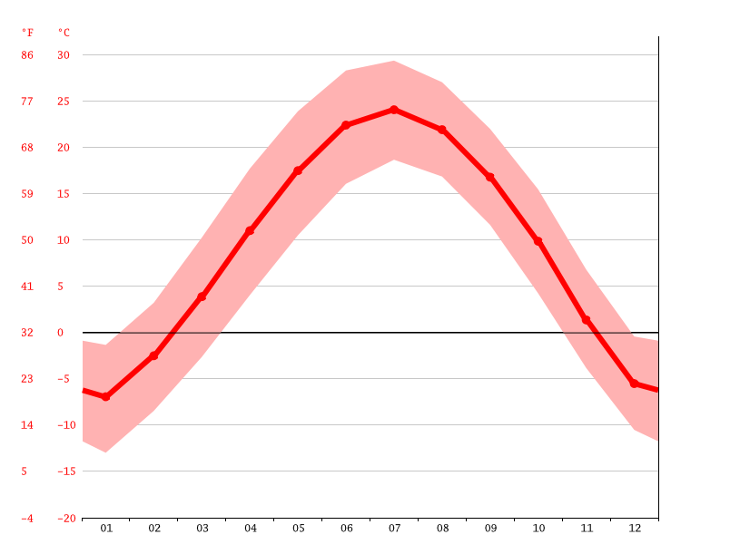 Temperature graph, 兴县