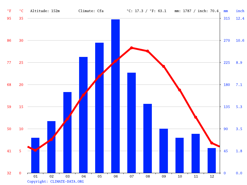 Climate graph // Weather by Month, Zhangguying