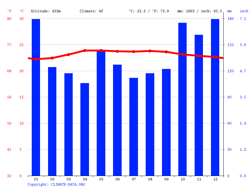 Climate graph // Weather by Month, kampung