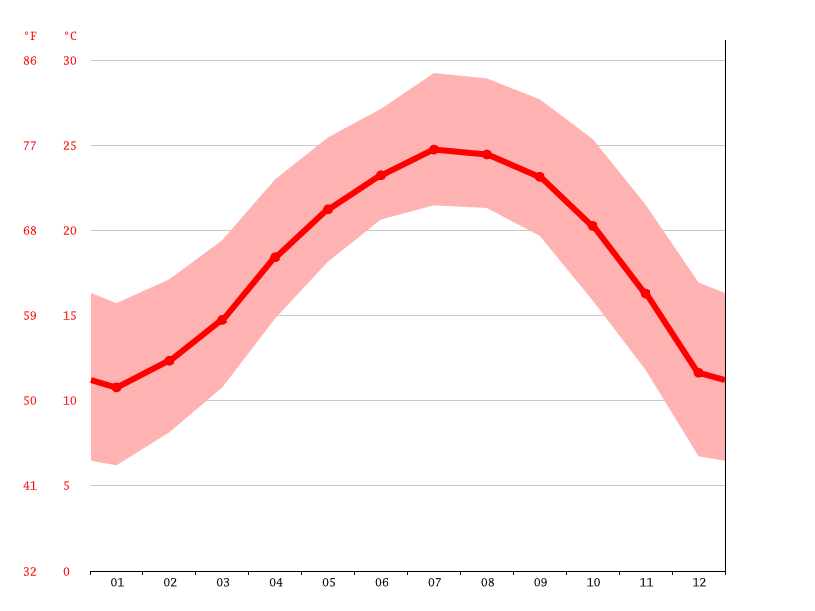 Temperature graph, Majiazhu