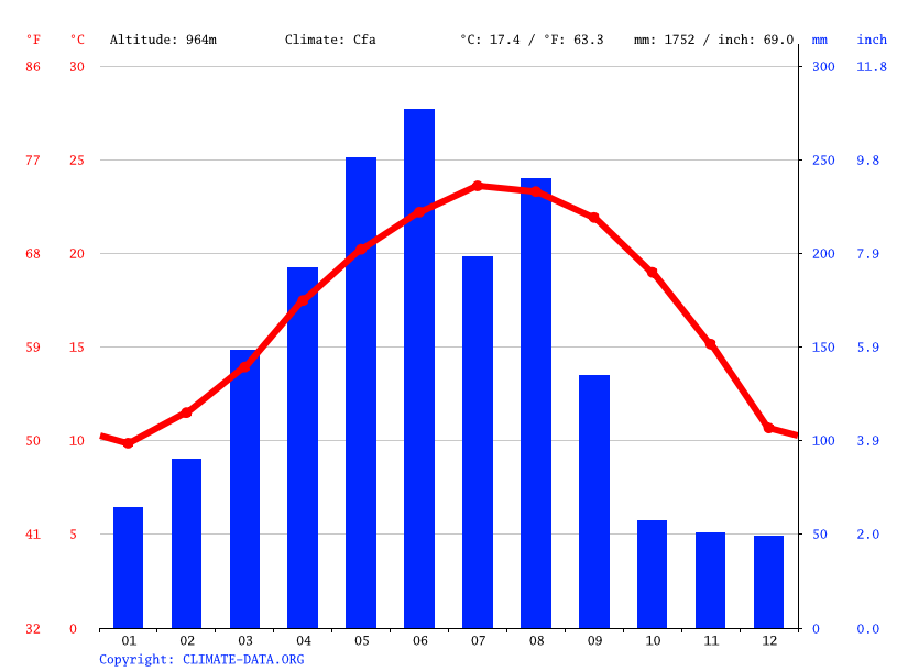 Climate graph // Weather by Month, Makeng