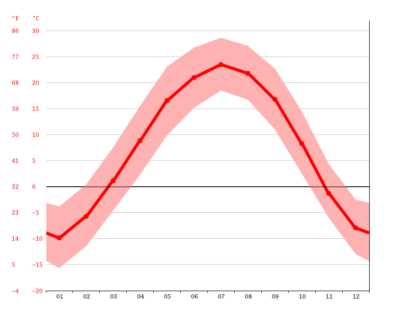 Temperature graph, Ningcheng