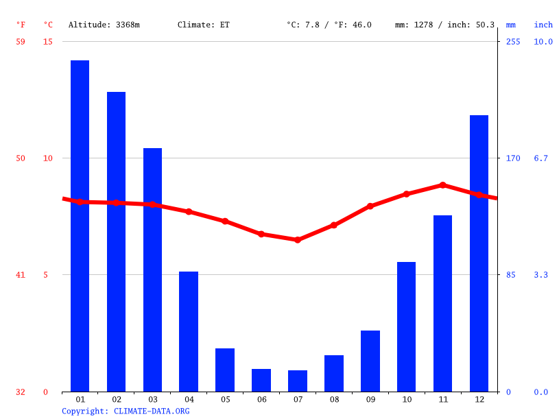Climate graph // Weather by Month, Cusco