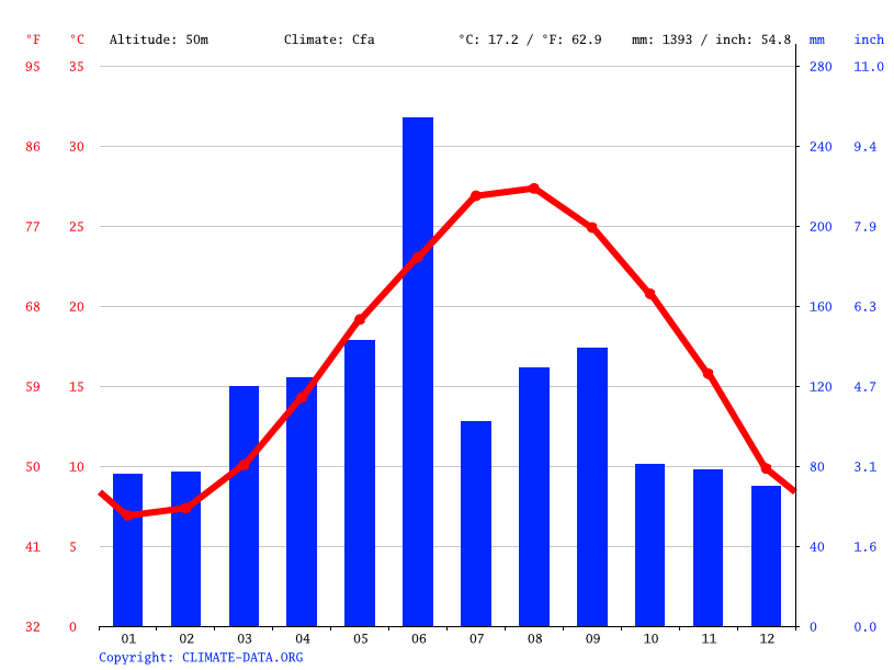 Climate graph // Weather by Month, 小沙镇